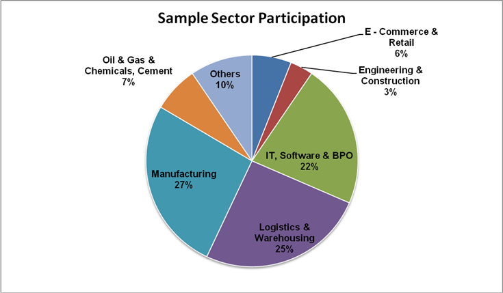 Sector-wise students